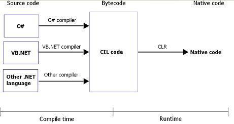 Run Compile C Sharp Program Filecloudbuster