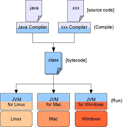 JVM Programming Process