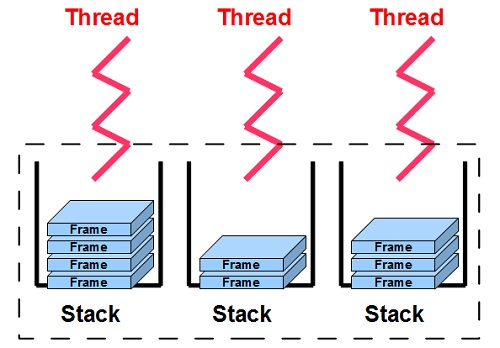 how to use stacks in java