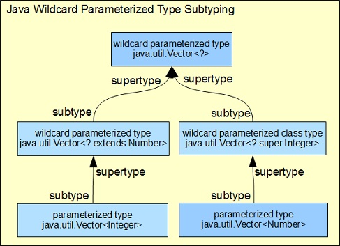 Wildcard Parameterized Subtyping