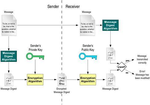 Digital signature scheme for email messages.