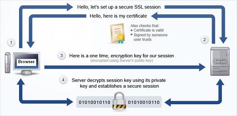HTTPS Communication Data Encryption