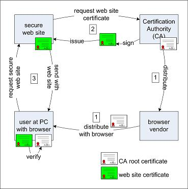 Https Server Authentication Process