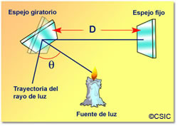 Measuring Speed Of Light Foucault S Method