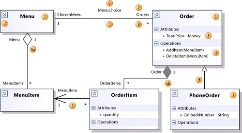 Uml class diagram visio 2010 auto electrical wiring diagram what is a class diagram rh herongyang com examples of uml diagrams visio uml class diagram ccuart Gallery