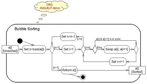 Activity Diagram Frame Notation And Parameters