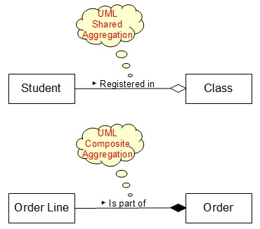 Class diagram aggregation and composition notations uml notation shapes aggregation end composition ccuart Gallery