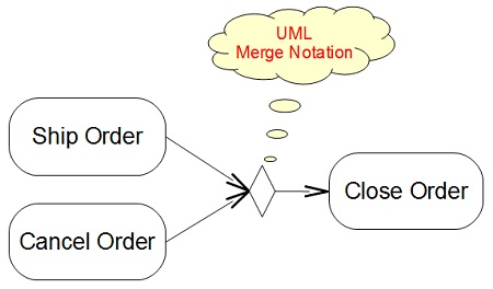Activity Diagram Merge Notation