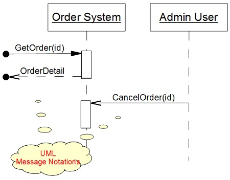 Sequence diagram message notation uml notation shape message ccuart Choice Image