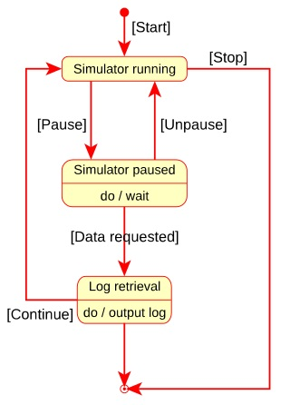 What Is a State Machine Diagram?