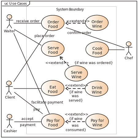 What is a use case diagram uml diagram example use case diagram ccuart Image collections