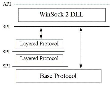 Winsock 2 SPI and LSP Layers